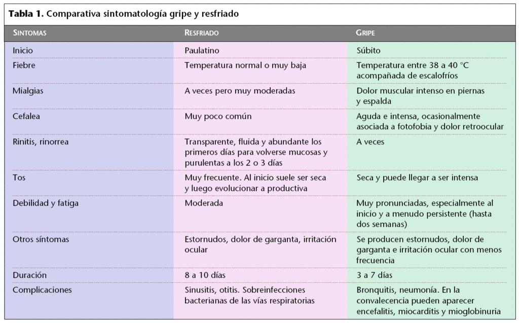 tabla comparativa gripe resfriado