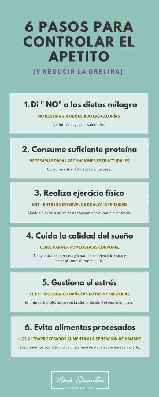 Control del hambre y la grelina infografia
