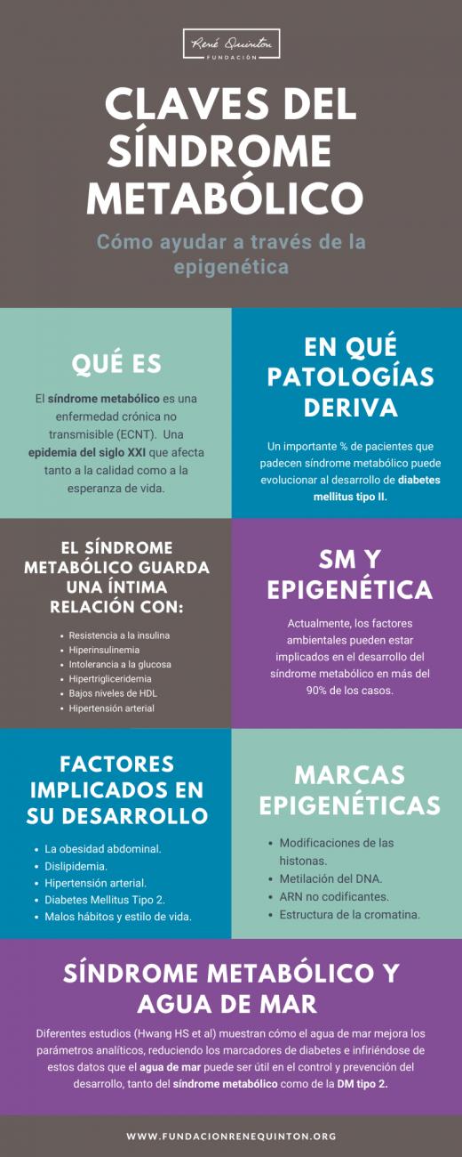 Síndrome metabólico, infografía