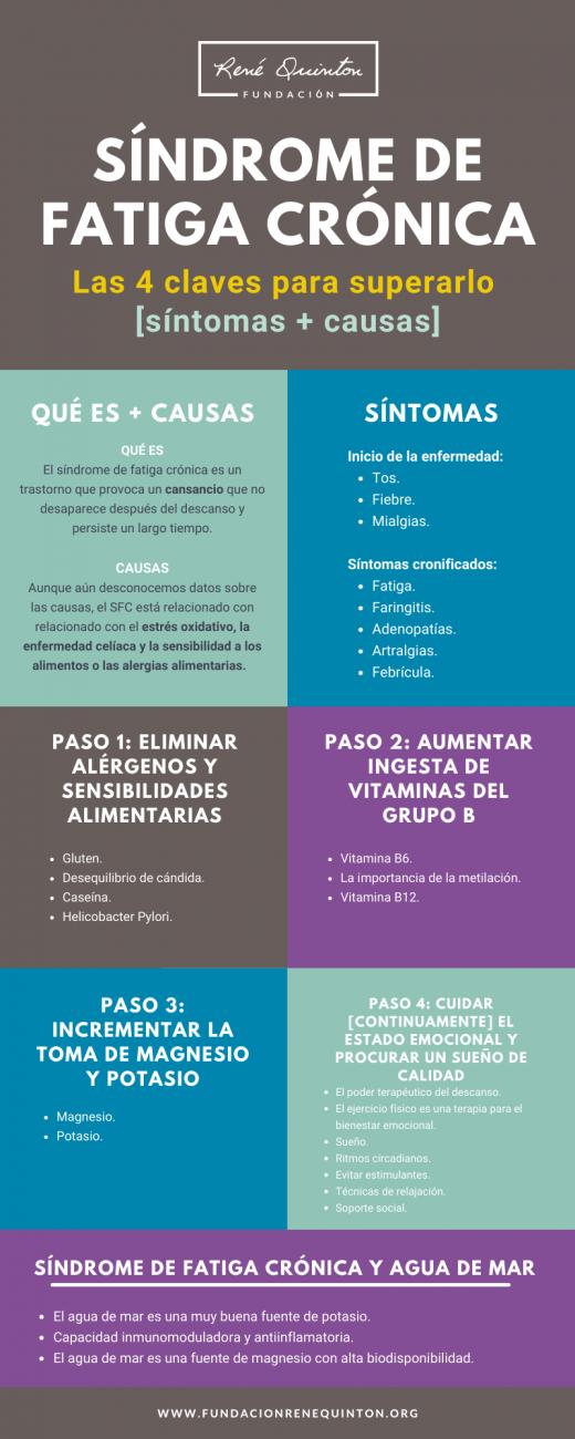 Sindrome de Fatiga Cronica infografia